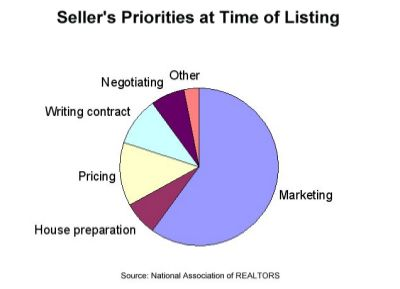 Seller priorities at time of listing